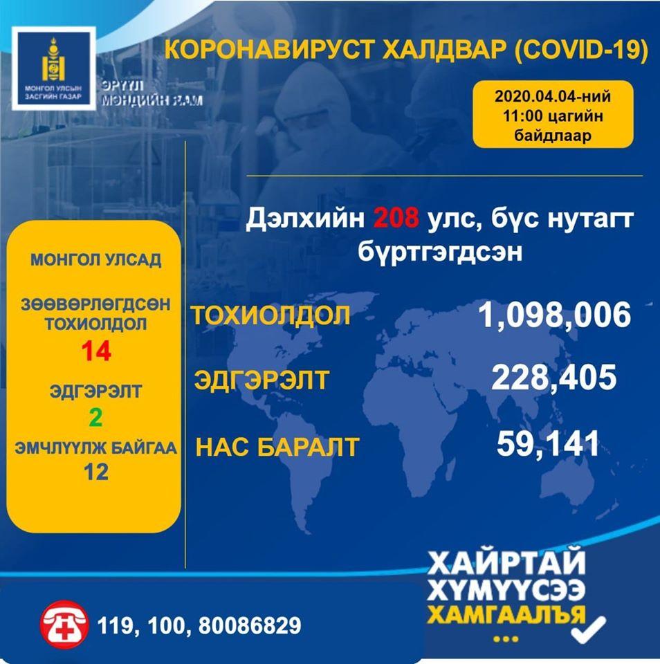 Дэлхий дахинд коронавирусийн халдвараар 1098006 хүн өвчилжээ